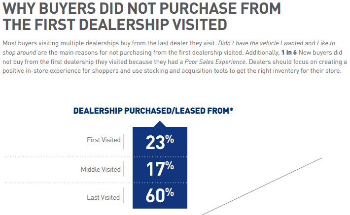 Autohitch Car Buying Service Dealers statistics