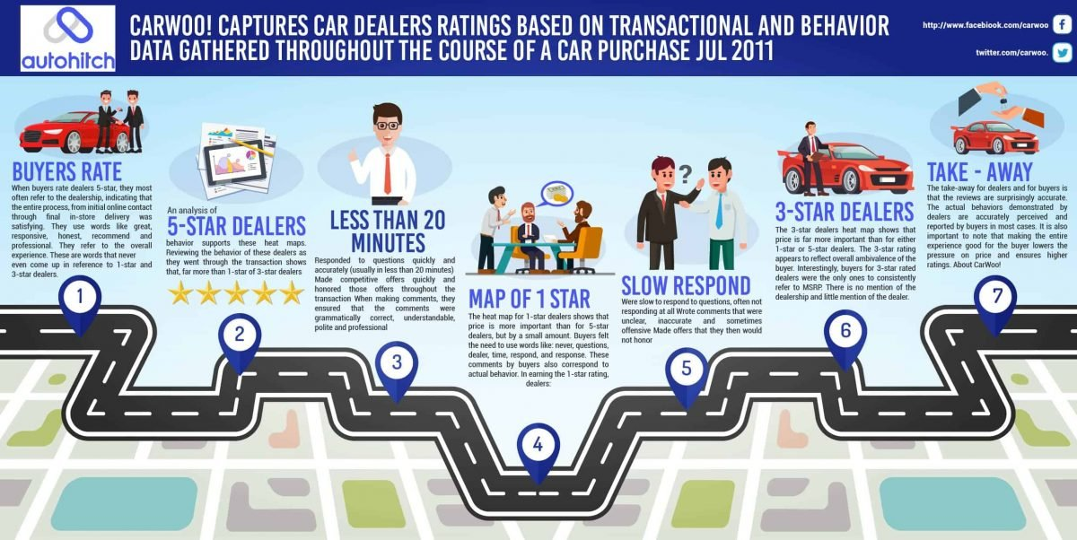 Car Buying Service Research Infographic by Autohitch